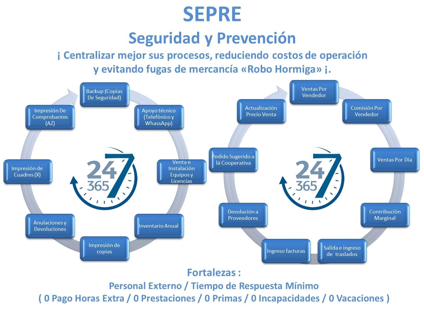 sepre.net logo